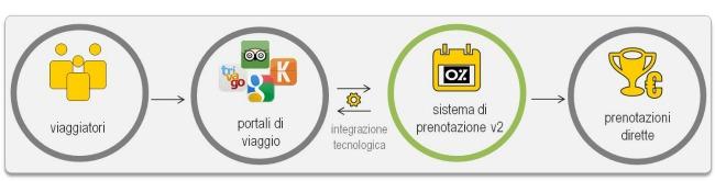 Certificato Sistema di Prenotazione online - V2