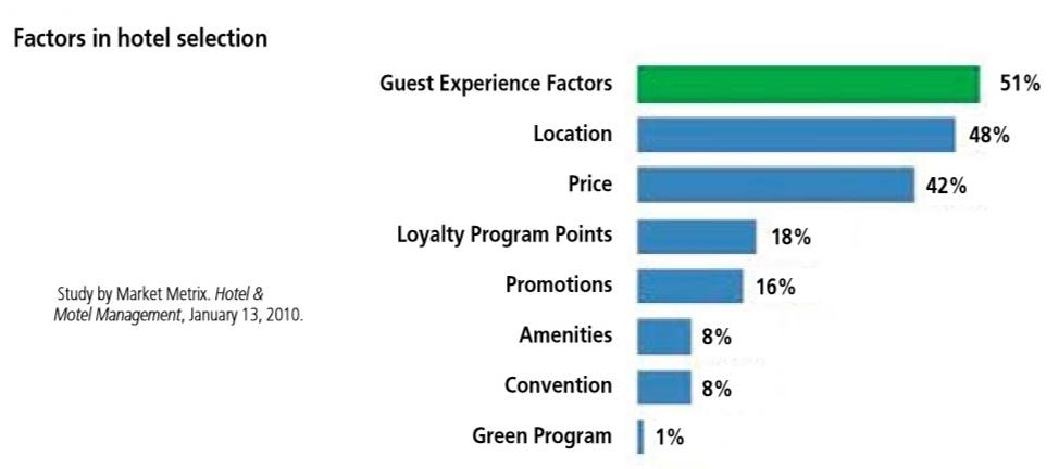 grafico 1 selezione hotel giusto
