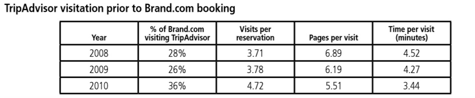 grafico 2 selezione hotel giusto