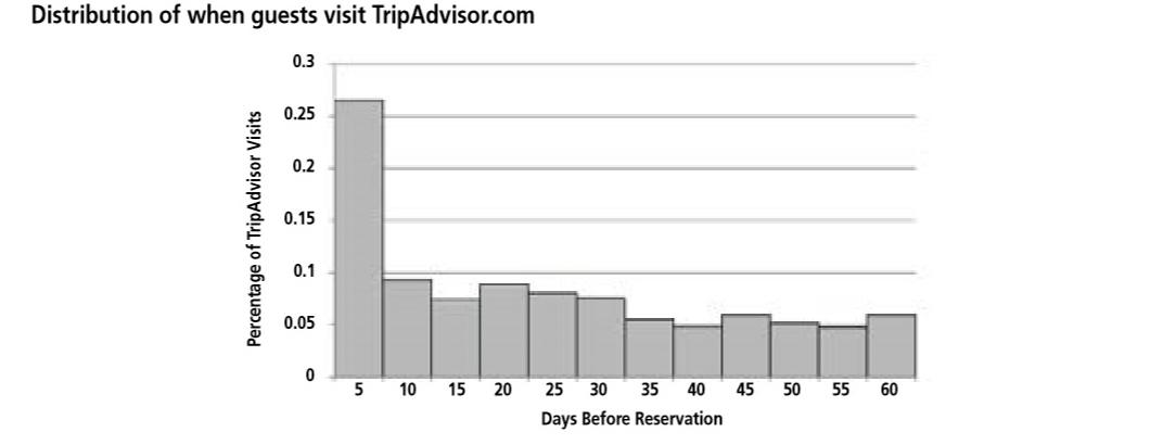 grafico 3 selezione hotel giusto
