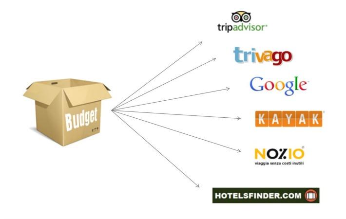 Nozio Premium - hotel advertising