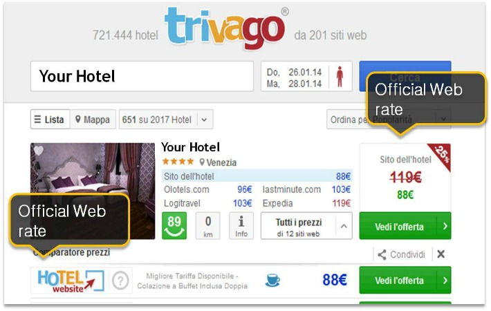 Trivago Direct Booking