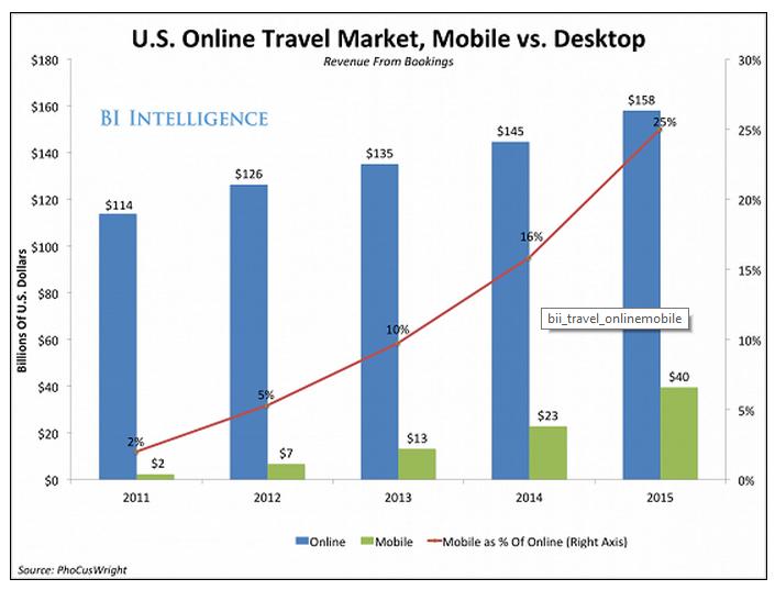 mercato mobile americano