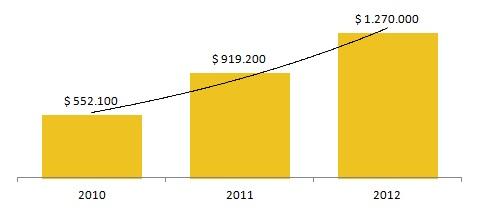 Trend investimenti Priceline.com in advertising online
