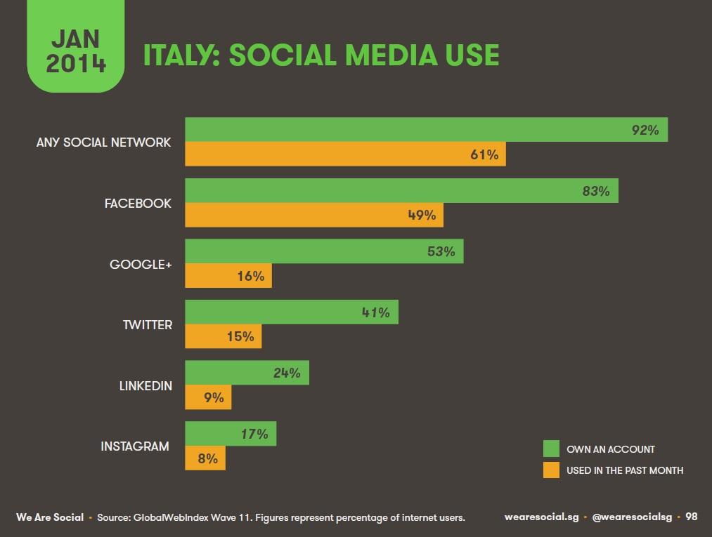 social media utilizzati in Italia