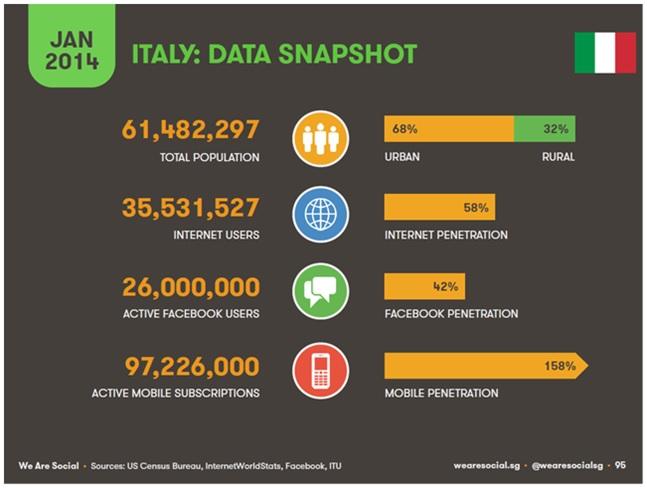 Situazione internet Italia