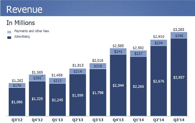 facebook ricavi