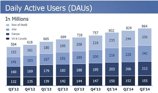 facebook utenti attivi