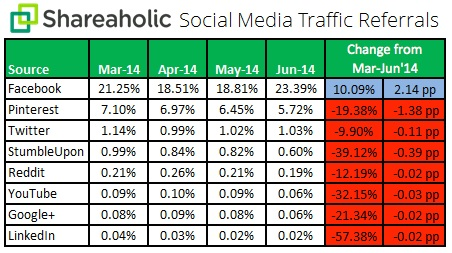 social media referrals