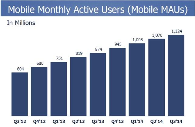 utenti attivi facebook mensilmente mobile