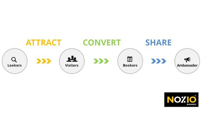 attract - convert - share