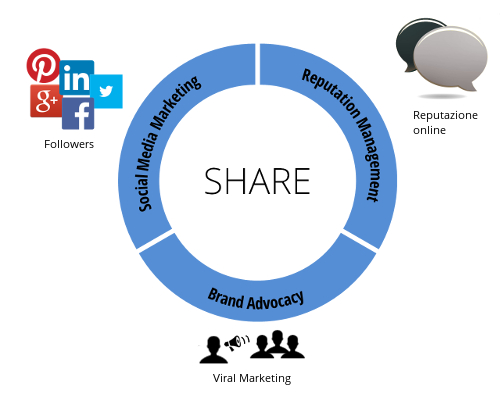 Share4