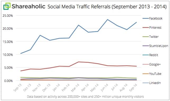 social media referral