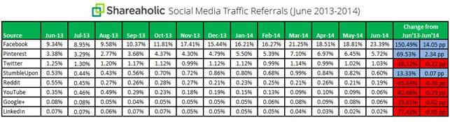 social media referral 2013-2014