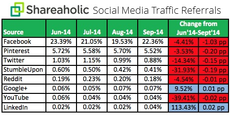 tabella social media referral