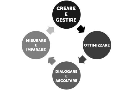 content-marketing-process-