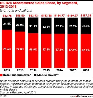 Mobile commerce USA