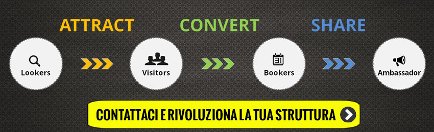 CTA-ATTRACT---CONVERT---SHARE-V5