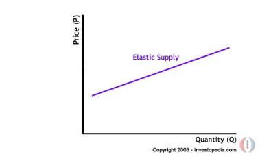 mercato elastico