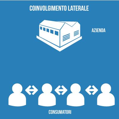 comunicazione laterale