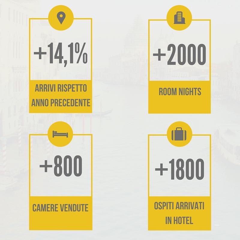 Hotel online booking engine NOZIO v2: Hotel 4* – Venezia