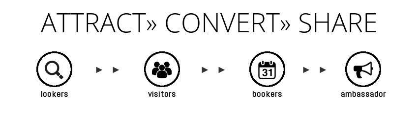 CTA generica - Attract Convert Share_no button