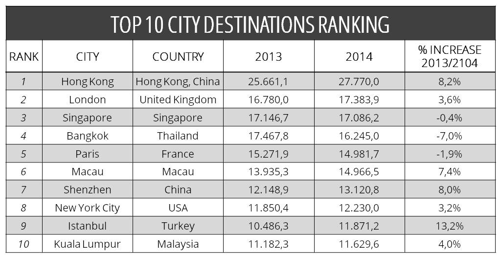 Top 10 City Destinations Ranking 2016