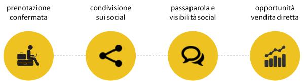 Nozio Brand Advocacy - Processo