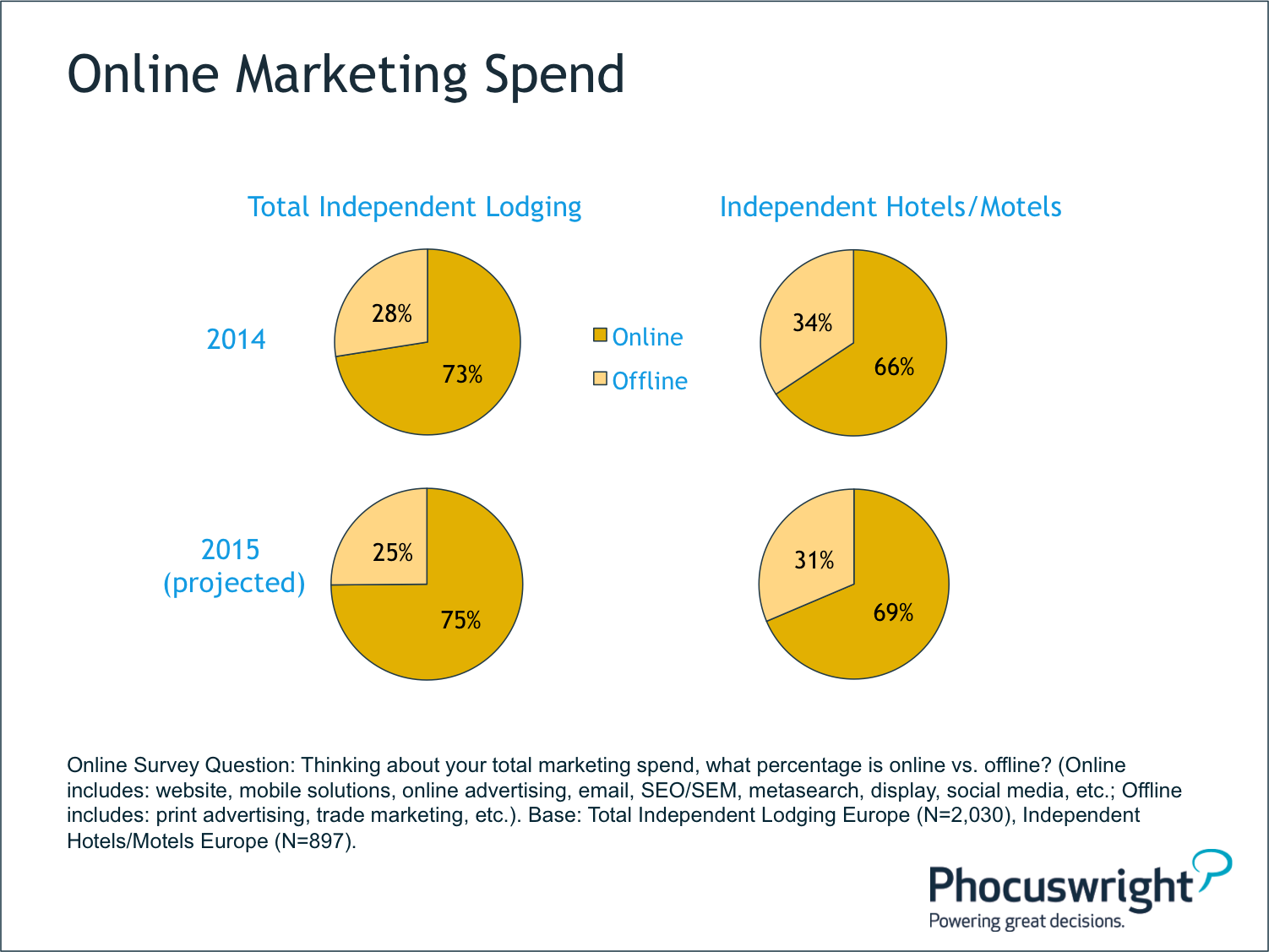 Online Marketing Spend