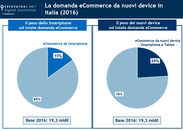 La domanda eCommerce da nuovi device in Italia 2016