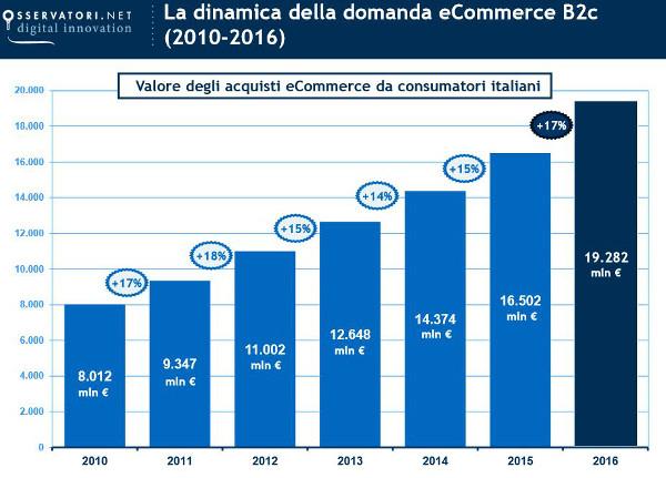 dinamica della domanda eCommerce B2c 2015 vs 2016