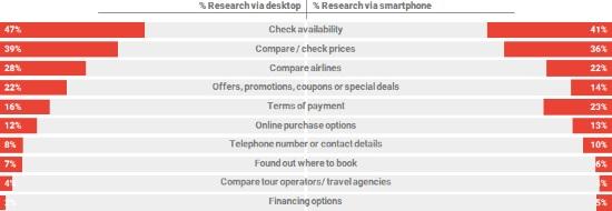 Desktop versus mobile during booking phase