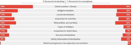 Desktop versus mobile during inspiration phase