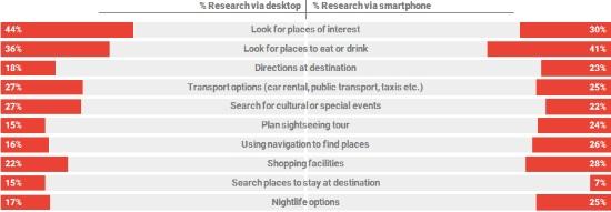 Desktop versus mobile during post-booking phase