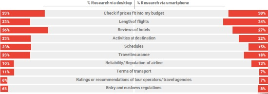 Desktop vs mobile during research phase