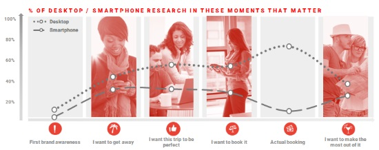 Smartphones influence initial booking phase and research in the destination