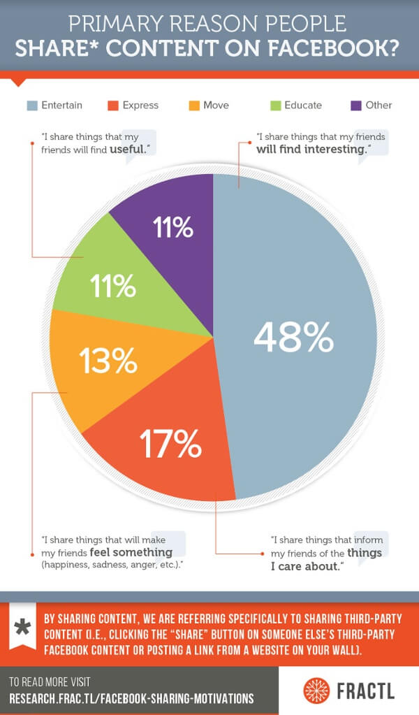 5-reaseons-why-people-share-content-on-facebook