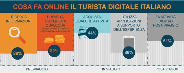 Cosa fa online il turista digitale italiano - osservatore net