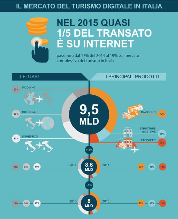 il-mercato-del-turismo-digitale-in-italia - osservatori.net