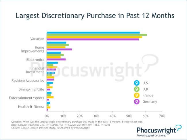 phocuswright-mobilebooking-largestdiscretionarypurchase