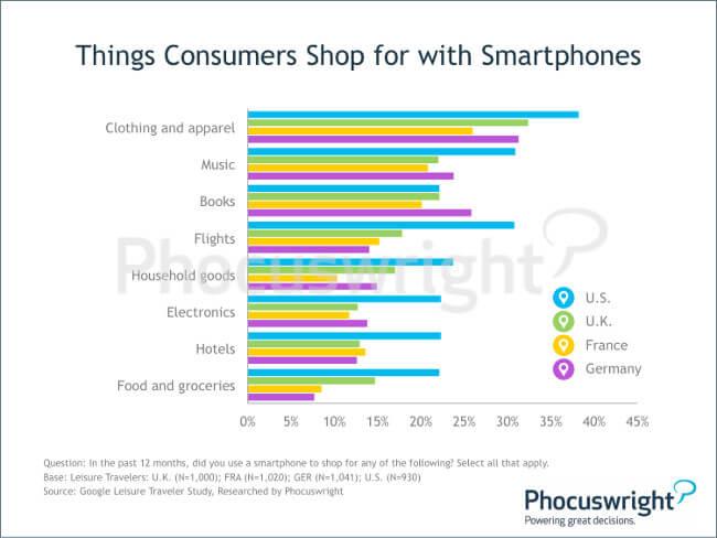 phocuswright-mobilebooking-thingsconsumersshopforwithsmartphones
