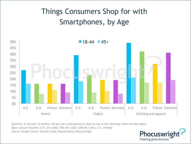 phocuswright-mobilebooking-thingsconsumersshopforwithsmartphonesbyage