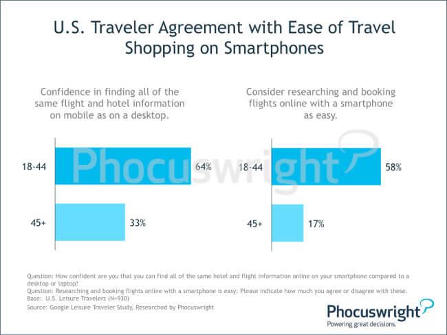 phocuswright-mobilebooking-ustraveleragreementwitheaseoftravelshoppingonsmartphones