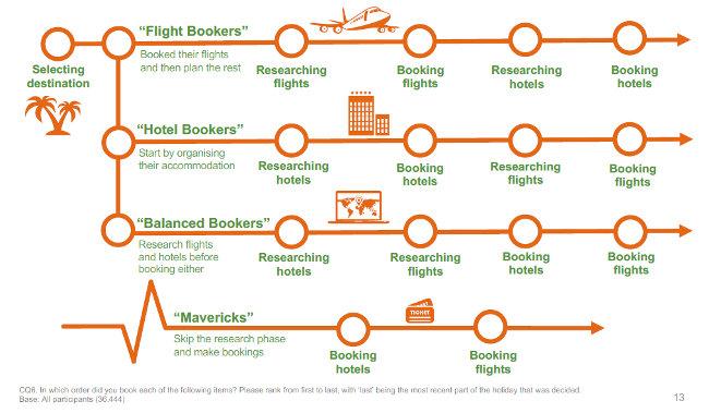 4-segmenti-comportameno-viaggiatori