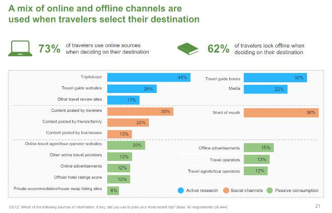 8-online-vs-offline-destinazione