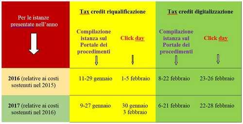 tax credit turismo date