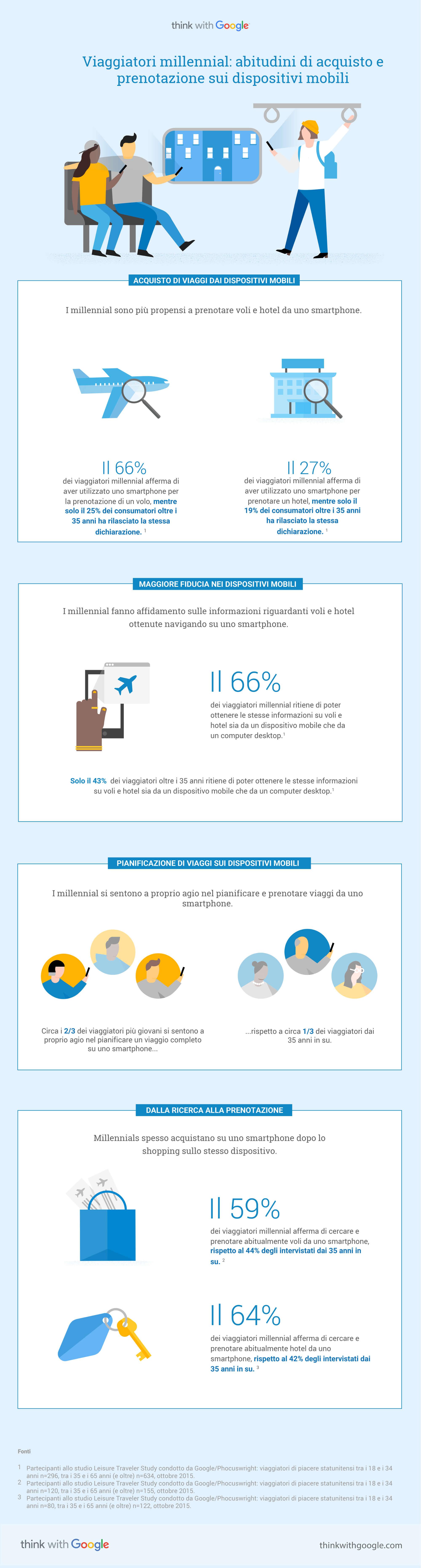 infografica-google-millennial-travelers-mobile-shopping-booking-behavior