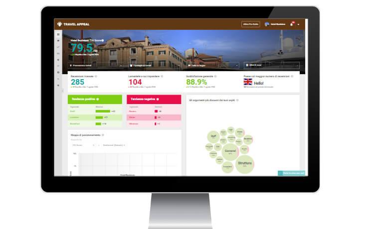 Dashboard Nozio Hotel Insight Travel Appeal