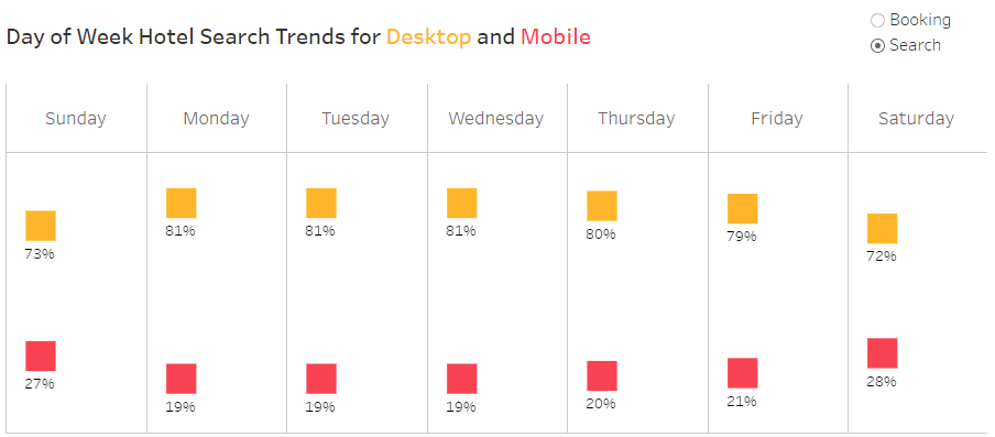 Day of the week Hotel Search trends