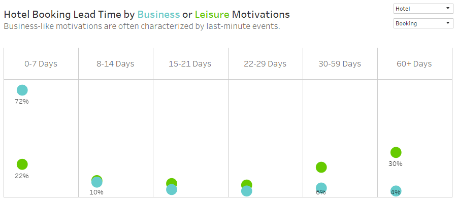 Hotel Booking Lead Time by Business or Leisure Motivations